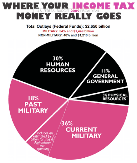 033109-military_tax.png