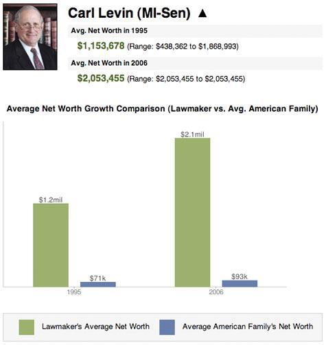 051908-wealth-levin.jpg