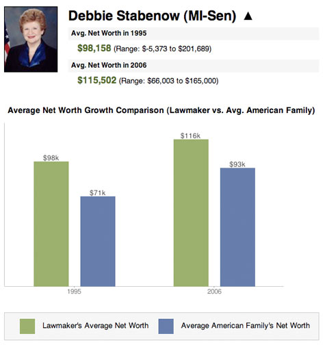051908-wealth-stabenow.jpg